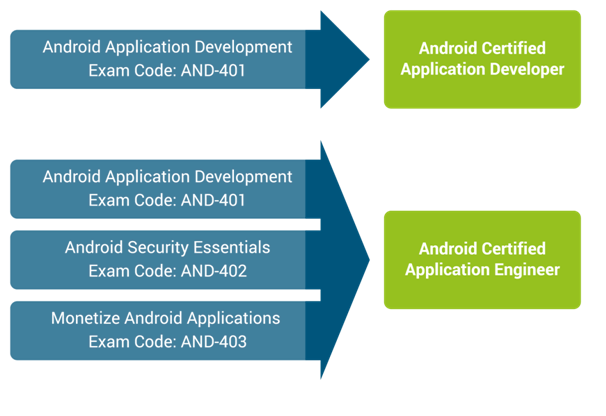 ANDROID ATC CERTIFICATION |
