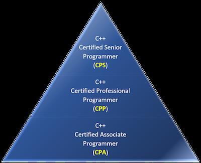 CPP Pyramid